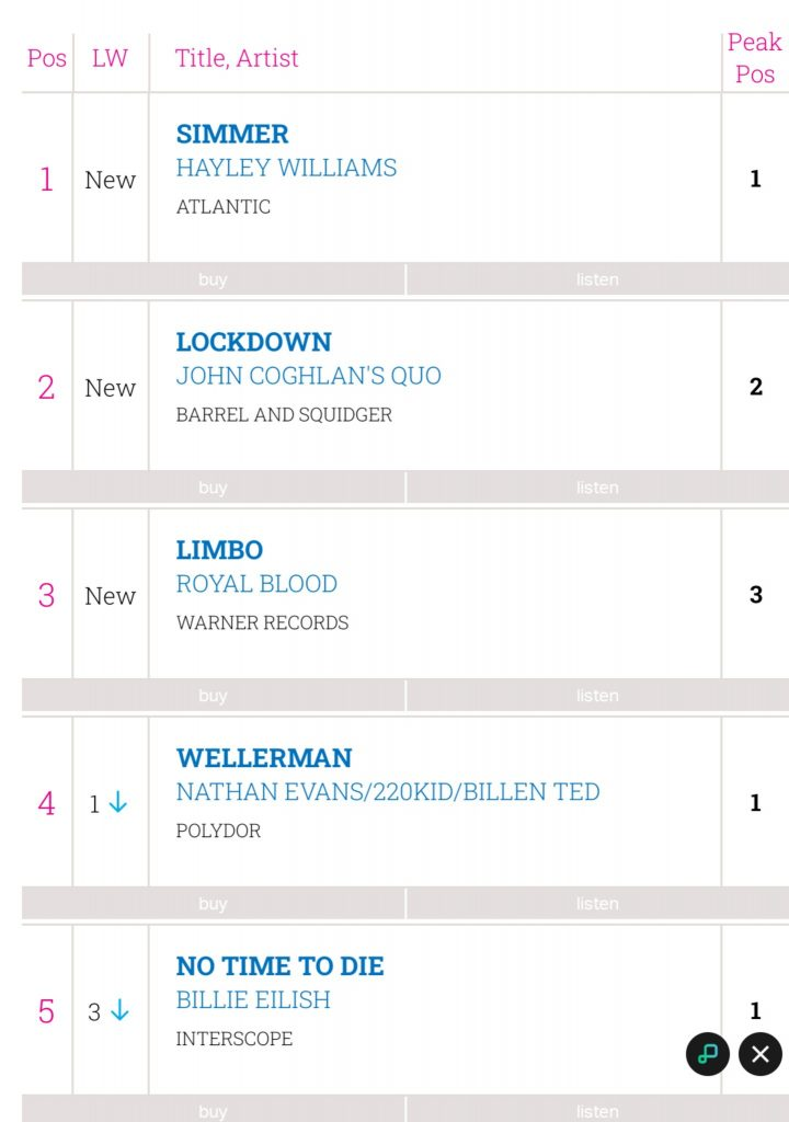 Physical Sales chart - Friday 2nd April 2021